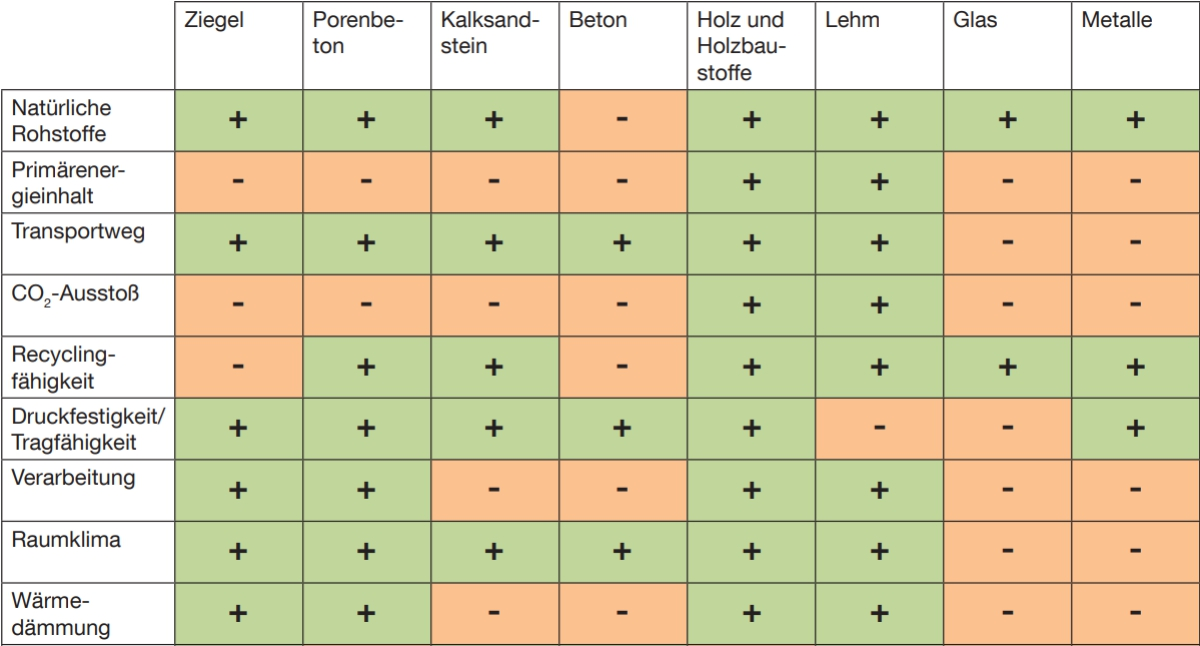 Quelle: Technische Universität München, Projektplattform Energie, Leitfaden 01 – Ökologische Kenndaten, Baustoffe und Bauteile. Tabelle mit Baustoffen im Vergleich (Auszüge)